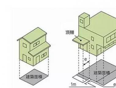 建筑模板的展开面积和建筑面积的区别?